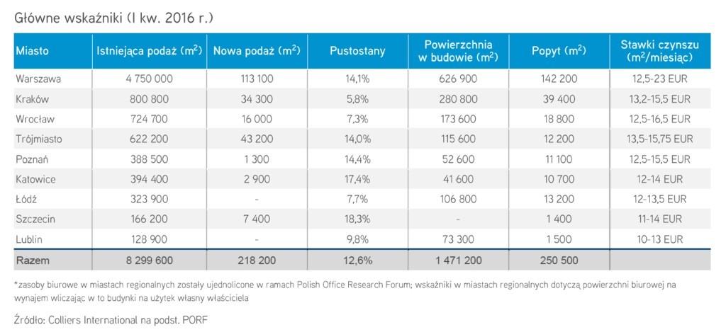Rynek biurowy w największych polskich miastach po I kwartale 2016 r., fot. Colliers International