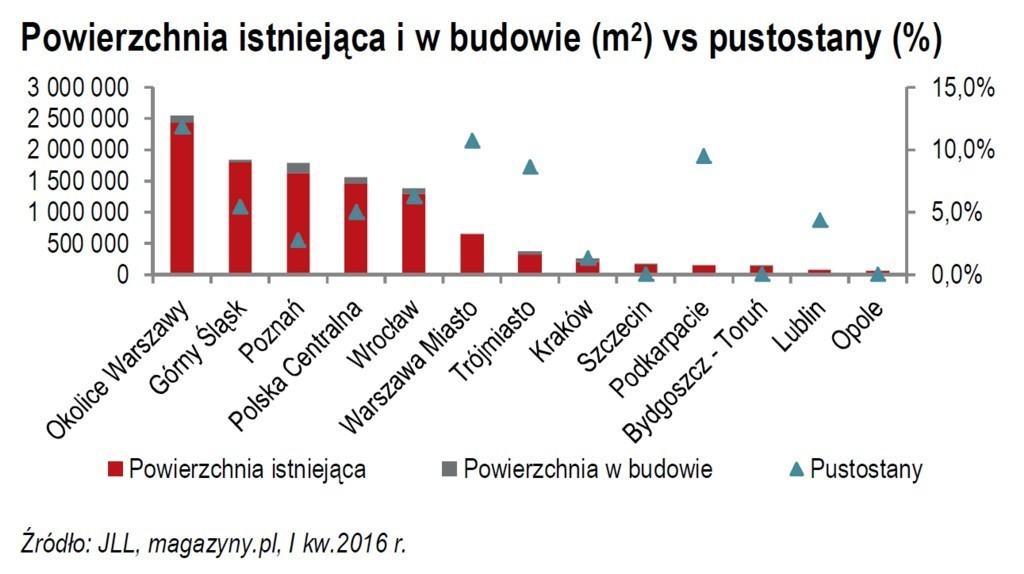 Powierzchnia całkowita, w budowie oraz poziom pustostanów na największych rynkach magazynowych w Polsce w I kwartale 2016 r., fot. JLL