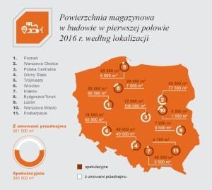 Powierzchnia magazynowa w budowie w pierwszej połowie 2016 r., fot. JLL