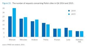 Liczba bezpośrednich zapytań inwestorów odnośnie 7 największych polskich ośrodków BSS w IV kw. 2014 i 2015 r., fot. PAIiIZ