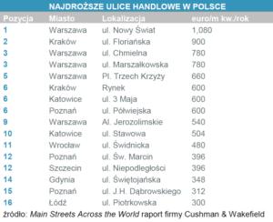Najdroższe ulice w Polsce, fot. Cushman & Wakefield