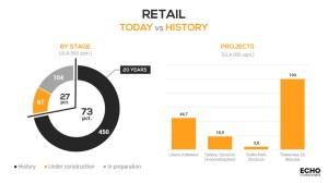 Porównanie bieżących działań firmy na rynku handlowym z jej 20-letnią historią, fot. Echo Investment