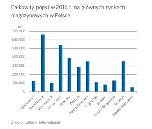 Całkowity popyt na rynku magazynowym w 2016 r., fot. Colliers International